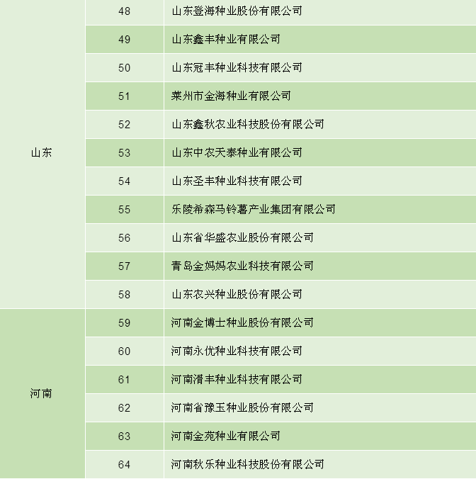 【重磅】新上榜17家,退出4家,是谁?全国育繁推一体化企业有哪些?