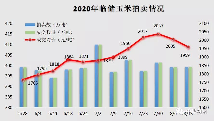 临储拍卖:百分百成交,玉米价格近月来首次回落至2000元/吨以下